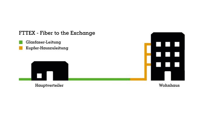 Fiber to the Exchange