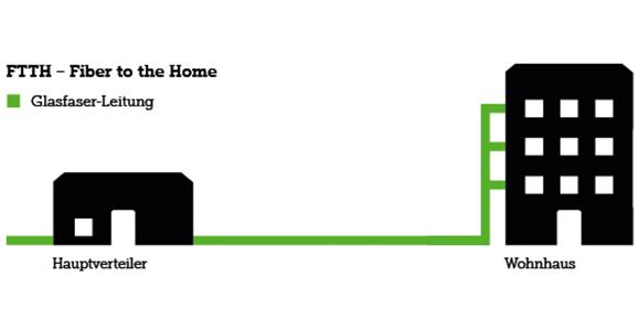 die Leitung besteht zu 100 Prozent aus Glasfaser und führt bis in jede Wohnung